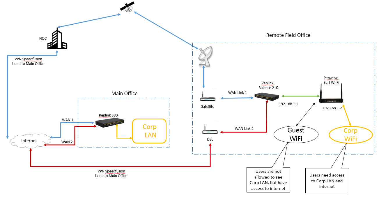How Does Dsl Work Gallery